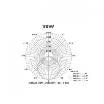 Промышленный купольный светильник Sun2 240W